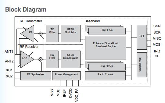 nRF24L01+单片2.4GHz收发器的产品资料简介