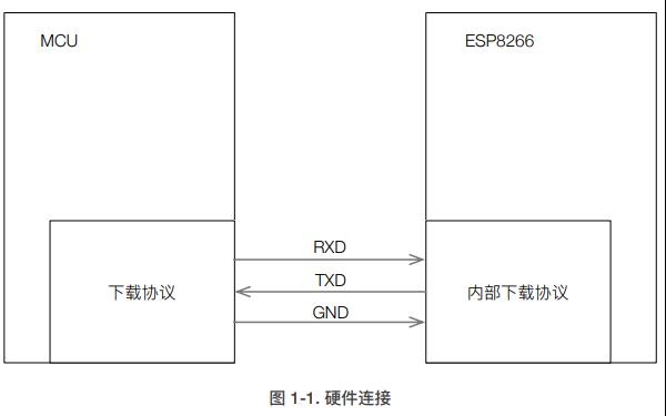 ESP8266 SDK的固件下载协议应用笔记免费下载