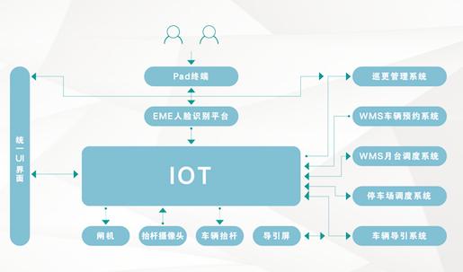 智能物流已成为5G率先覆盖的又一商业场景