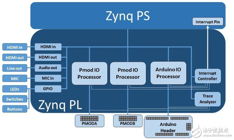 PYNQ中MicroBlaze程序文件的加载过程