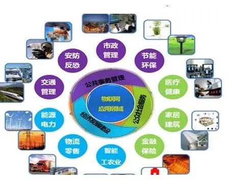 RFID和物联网有着怎样的关联