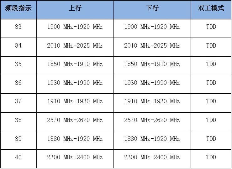 我国的2.6GHz全TDD频谱规划是什么?