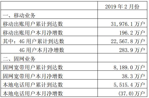 中國聯通正式公布了2019年2月份運營數據
