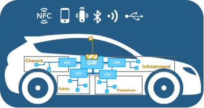 智能网联汽车时代 出租车原车CAN智能计程计时安全吗?