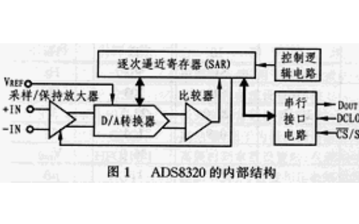 AD转换器ADS8320的原理与应用详细资料说明