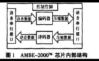 如何使用MSP430单片机进行语音系统研究