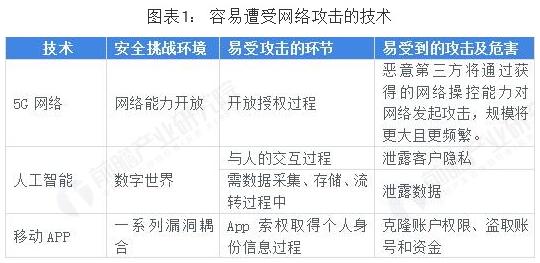 2018年中国网络安全行业发展状况及前景浅析
