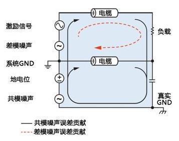 如何抑制模拟信号远程传输的噪声干扰