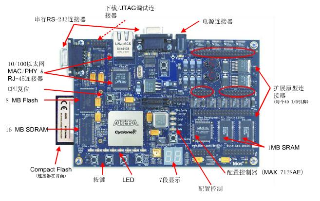 FPGA视频教程之如何使用NIOS II处理器