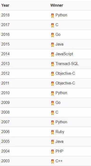 2019年开发语言排行_2019 年 8 月编程语言排行榜