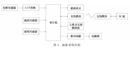 滴灌智能控制系统的设计以及工作流程的详细资料说明