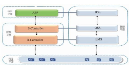 SPTN技术在电信网架构的影响分析
