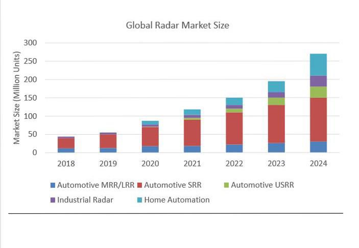 全球全球MMIC市场规模