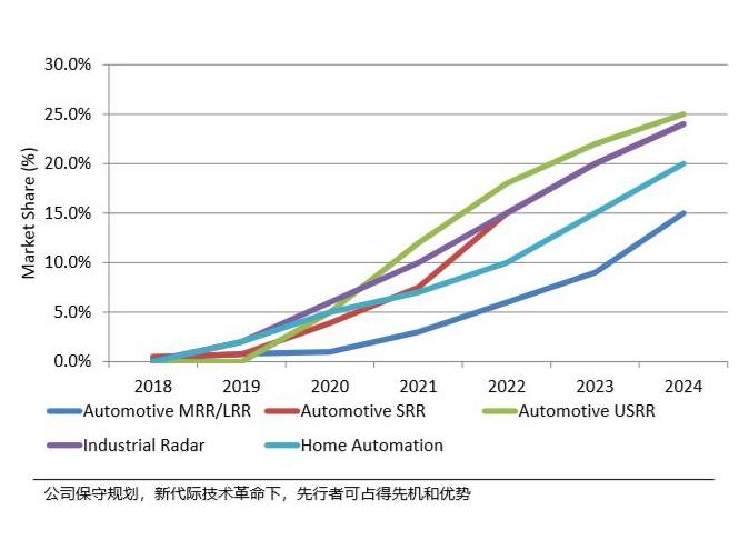加特兰在全球汽车MMIC市场的目标