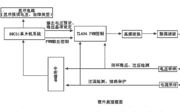 如何使用单片机控制开关电源的方案详细说明