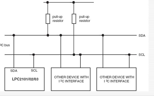 ARM教程之24C02读写实验的详细资料说明