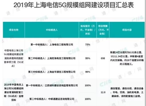 上海电信正式公布了2019年5G规模组网建设项目...