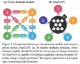 5个最近推出的用于图像合成的GAN架构