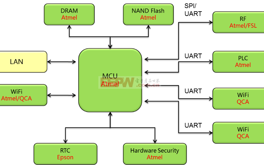 单电源供电的NRZ到AMI转换器的转变
