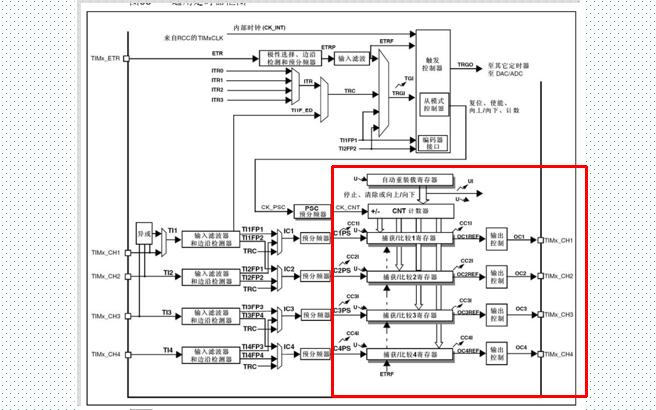 基于STM32单片机进行PWM输出实验的详细资料说明