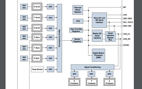 MPU9250陀螺儀QFN封裝的復合芯片中文說明書免費下載