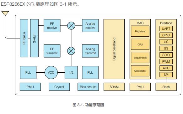 ESP8266EX WiFi SoC模块的技术数据手册免费下载