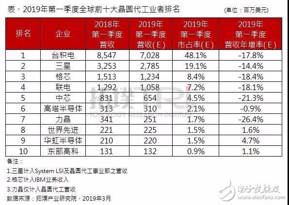 第一季全球晶圆代工营收排名公布 台积电以市占率48.1%排名第一
