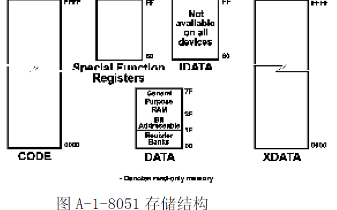 Intel 80C51及系列51单片机教材使你的8051工程和开发过程变得简单