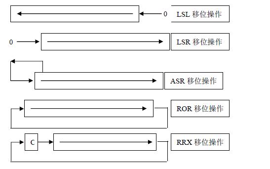 常用ARM指令集及汇编资料免费下载