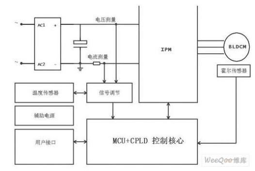 一体化直驱电机的驱动器设计