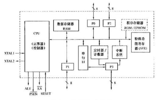 8051单片机C语言彻底应用PDF版电子书免费下载