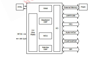BC57E687C蓝牙模块芯片的数据手册免费下载