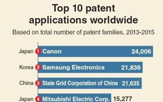 全球专利实力榜:日本佳能第一 中国国家电网第三