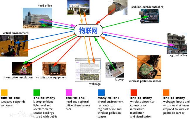 如何理解物联网的云模式?