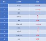 2018年度中国国产SCARA机器人出货量排行榜TOP10