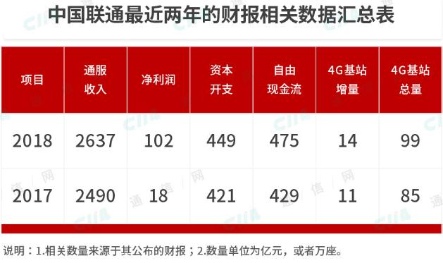 中国联通的5G建设或许又将使其重蹈过往的覆辙