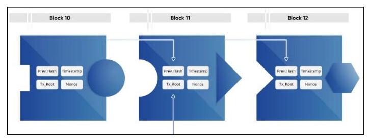 哈希函數的特點及應用介紹