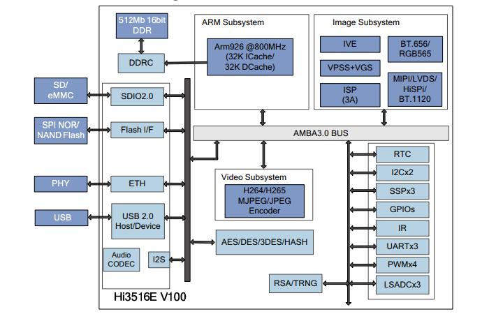 HI3516EV100专业高清IP摄像头SoC数据手册免费下载