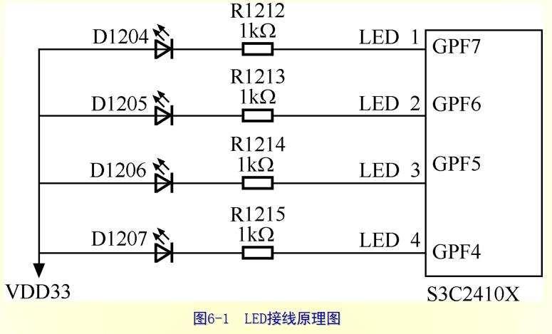 嵌入式系统原理及应用教程之GPIO功能的详细资料介绍