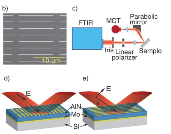近零介電常數材料可以大幅改變光學天線的特性