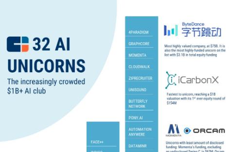 CB Insights评选全球32家AI独角兽公司: 中国占1/3
