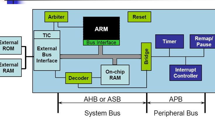 嵌入式系统原理及应用教程之ARM体系结构的技术特征及发展