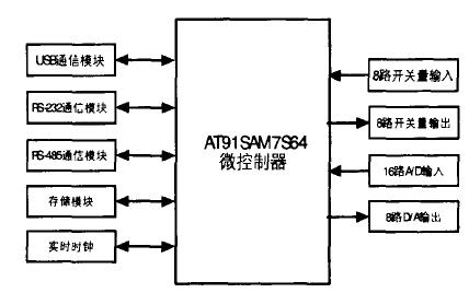 使用ARM7进行工业测控板的研究资料说明