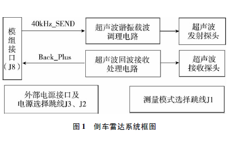 如何使用MSP430F427进行倒车雷达的设计