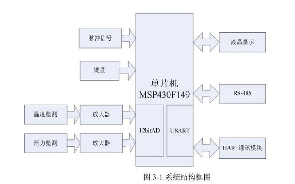 如何使用MSP430系列单片机进行气体流量积算仪的研究论文资料说明