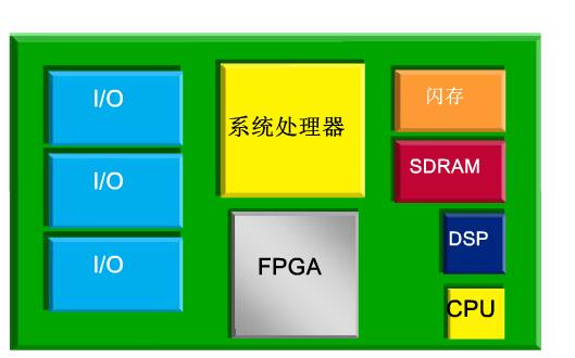 FPGA视频教程之怎样开始一个简单的FPGA设计