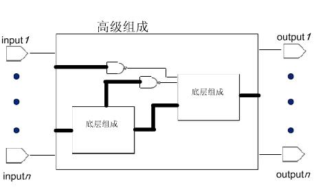 FPGA视频教程之FPGA和CPLD与VHDL基础知识的详细资料说明