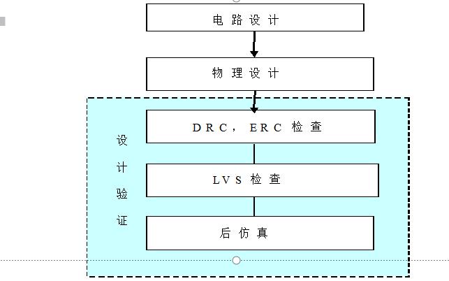 集成电路IC的版图设计技术资料说明
