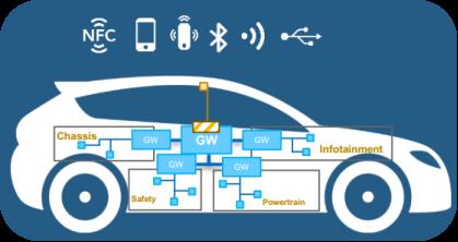 智能网联汽车时代,出租车原车CAN的智能计程计时安全吗?