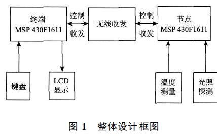 如何使用MSP430单片机进行无线环境监测系统的设计